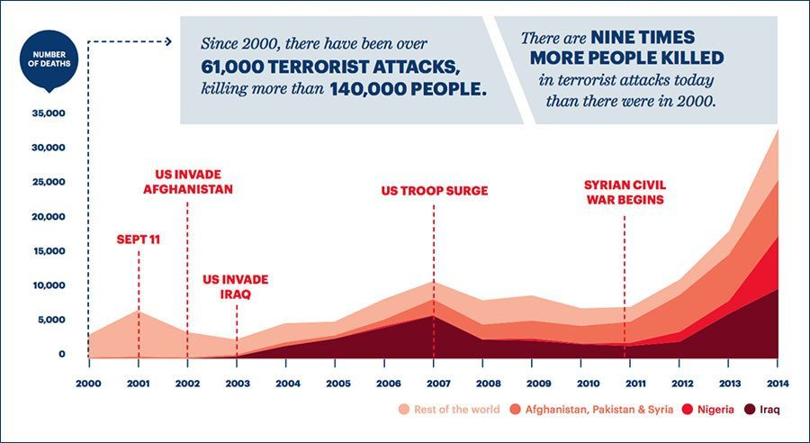 number of people killed from terrorism since war on terror
