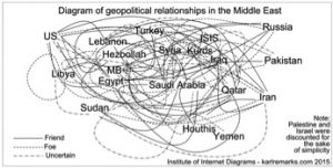 geo political relationships in the middle east