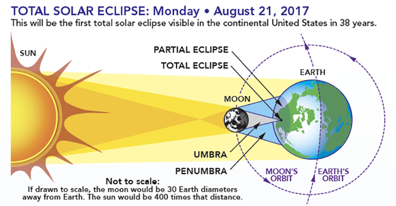 What is the significance of lunar and solar eclipses in